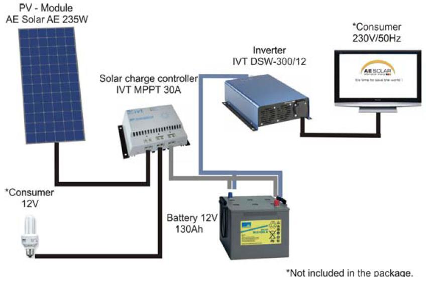 Magnum Mms1012 further Foresightpower Solar Street Lighting as well Typical Gas Furnace Wiring Diagram together with Motorcycle Full Wave Shunt Regulator also Build Voltage Regulator 12v To 24v. on solar controller schematic diagram